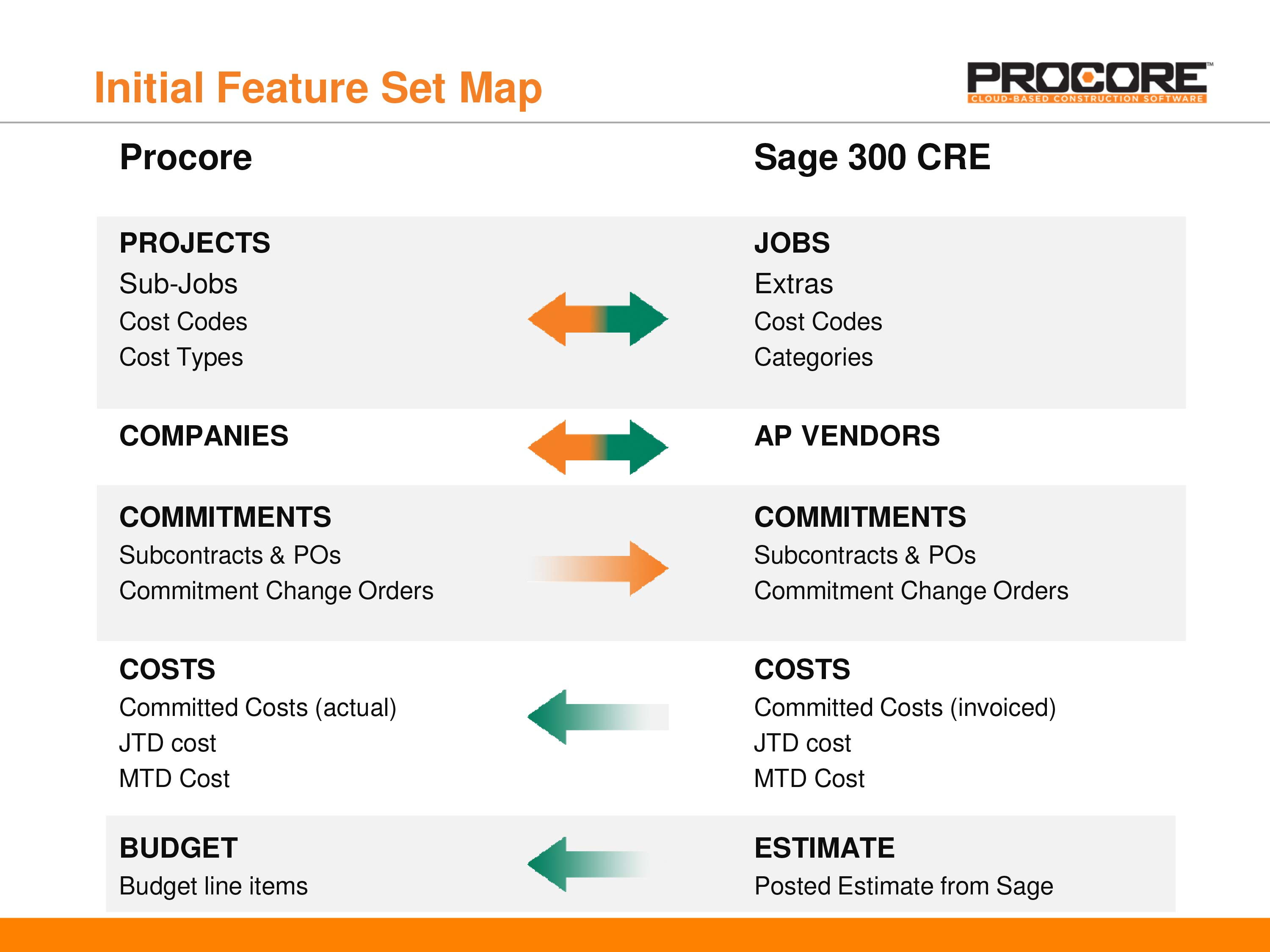 Sage feature map 1